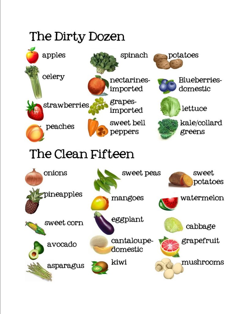 Organic Food Dirty Dozen Clean Fifteen
